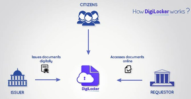 About DigiLocker