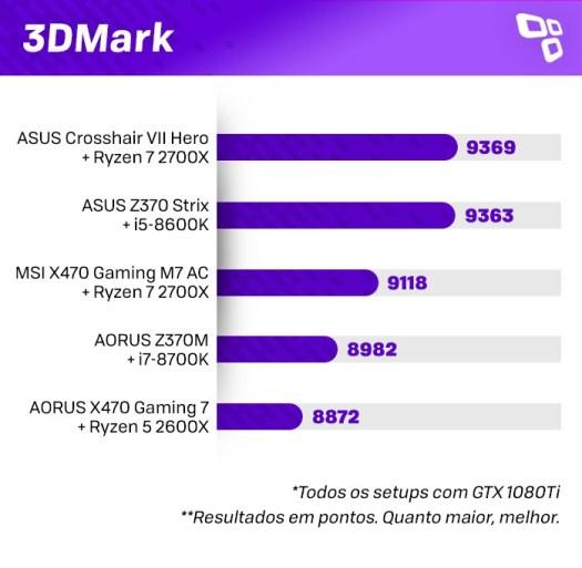 3DMark no AMD Ryzen 2700X