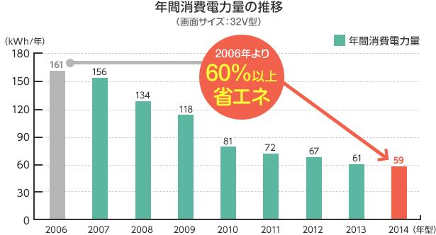 年間消費電力量の推移