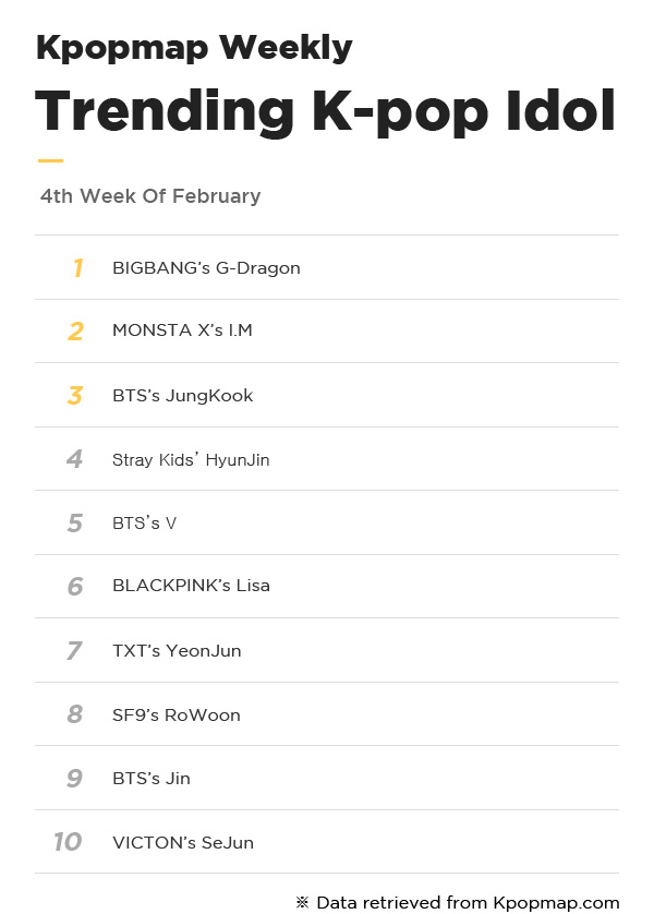 Most Popular Idols On Kpopmap – 4th Week Of February