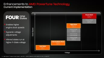 AMD Radeon HD 7790 PowerTune