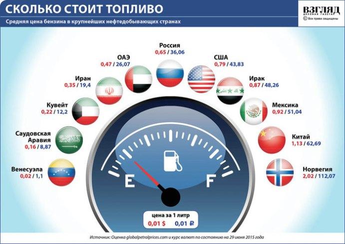 Где самый дешевый бензин