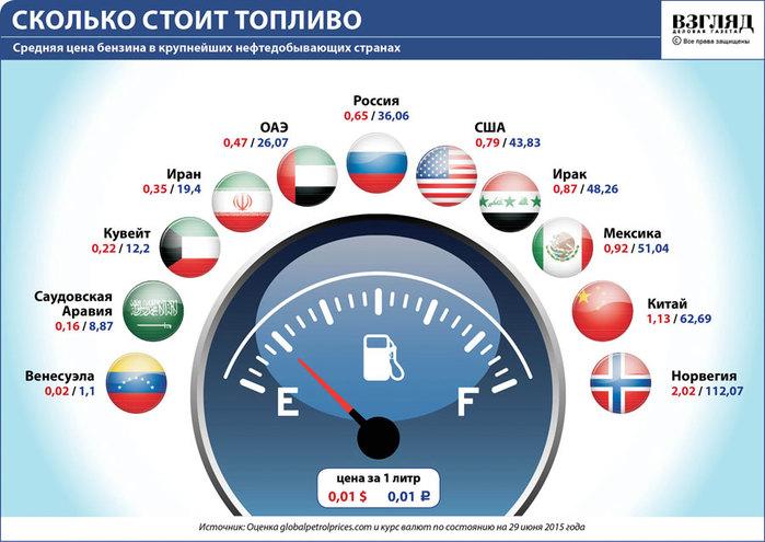 Где самый дешевый бензин в мире?