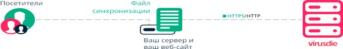 Как надежно защитить все свои сайты от вирусов и атак: «Вирусдай»