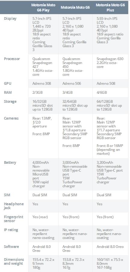 Moto G6/E5系列新机发布:骁龙630+6G全面屏2324元