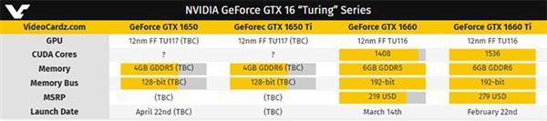 GTX 1650预计4月22日上市 可能还有1650 Ti