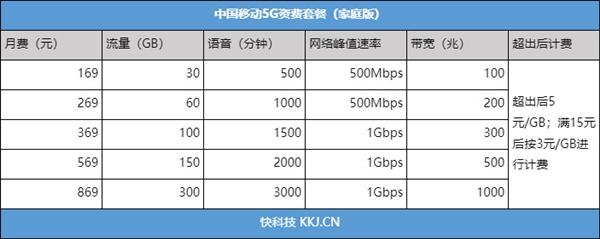5G真来了!一文看懂三大运营商5G套餐:这50个城市抢先办理