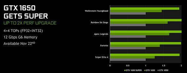 NVIDIA发布GTX 1650 Super显卡:性能翻倍