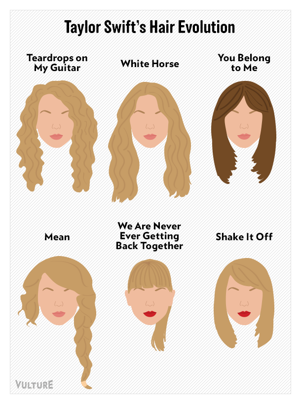 Taylor Swifts Life And Career In Infographics Vulture