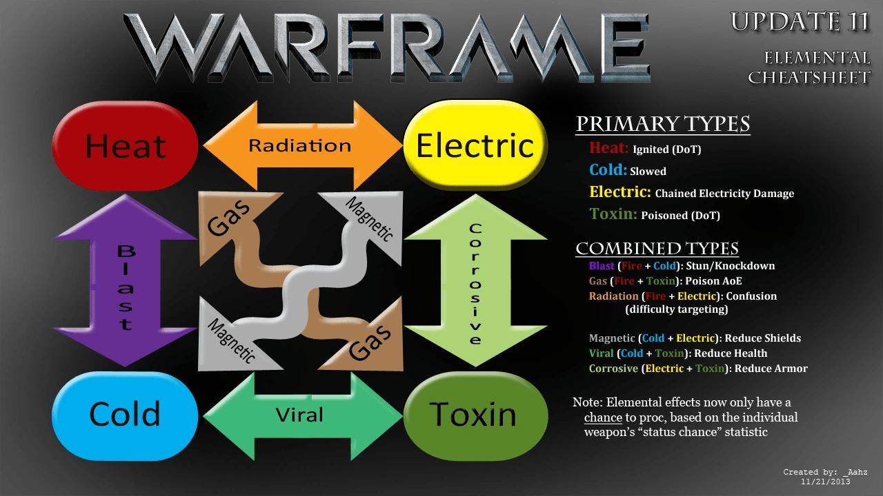 Damage 20 WARFRAME Wiki