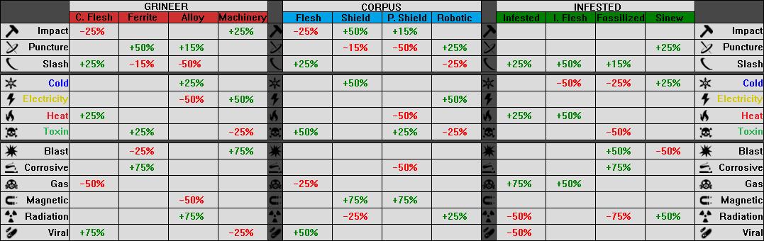 Warframe Dps Chart Seatledavidjoelco