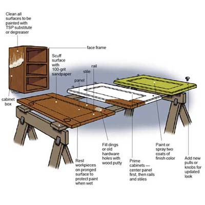 Table Illustration Kitchen Cabinet