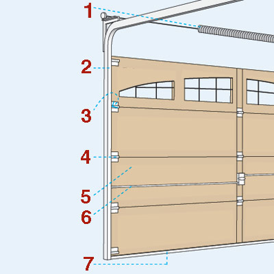 illustration of sectional garage door anatomy