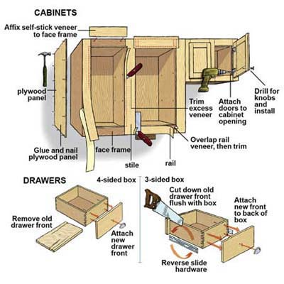 Overview How To Reface Kitchen Cabinets This Old House