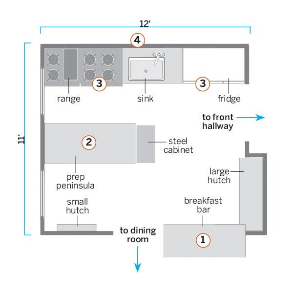 Small Kitchen Layouts Peninsula