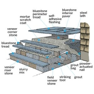 Overview | How to Clad Concrete Steps in Stone | This Old
