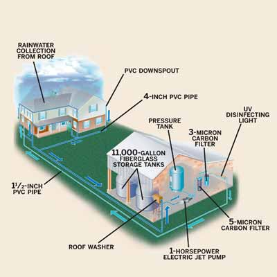 Jeannie Ralston's whole-house rainwater collection system