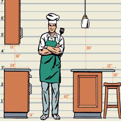 Illustration of kitchen layout