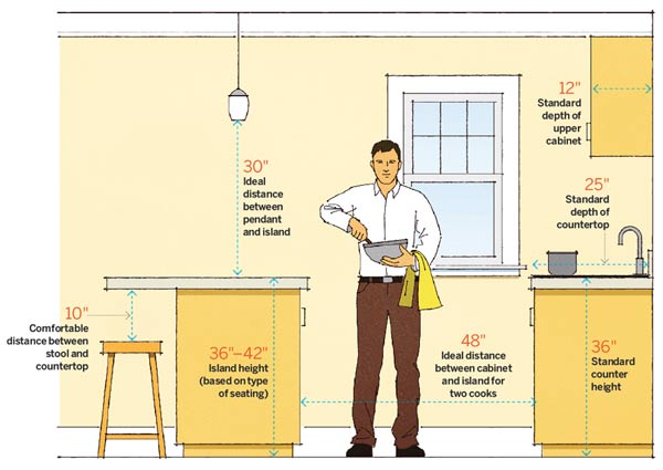 Kitchen Numbers 64 Important Numbers Every Homeowner
