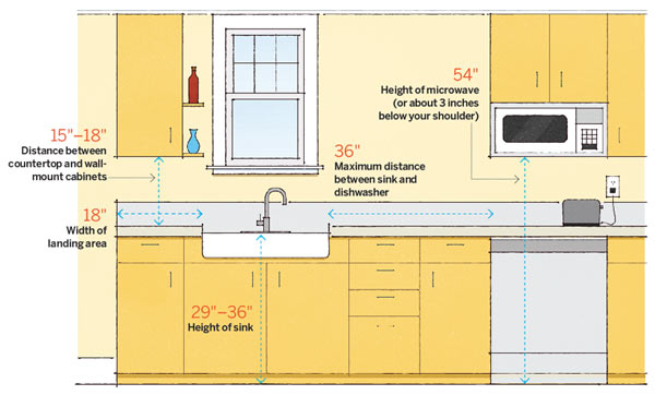 Kitchen Numbers Sink 64 Important Numbers Every