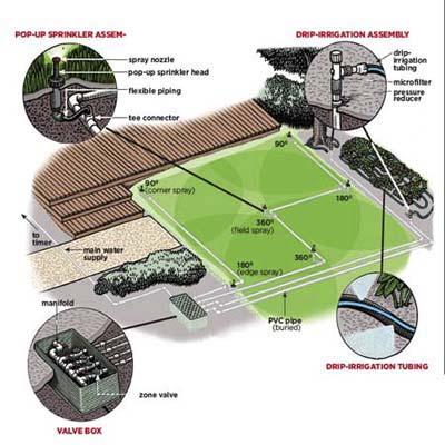 sprinkler installation diagram