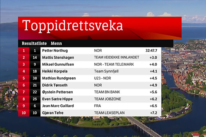 Skjermbilde fra NRK etter den avsluttende jaktstarten i Toppidrettsveka.