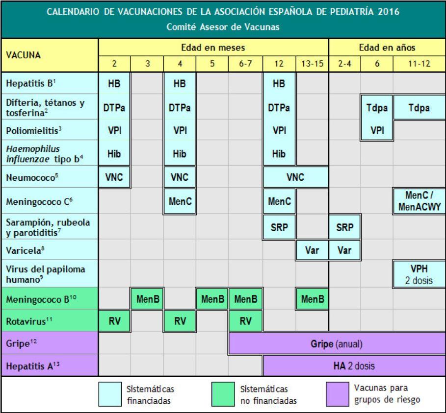 Calendario de Vacunas 2016