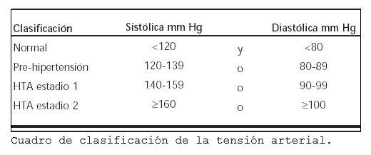 Cuadro de la tensión arterial