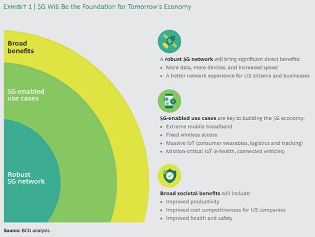5G economy