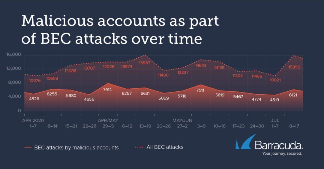organizations BEC attacks