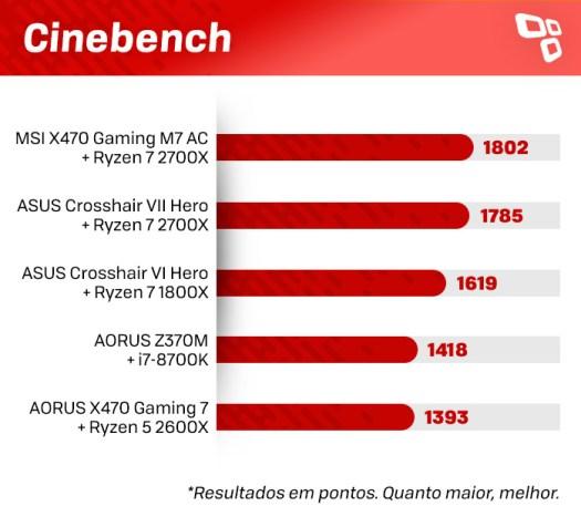 Cinebench Crosshair VII Hero