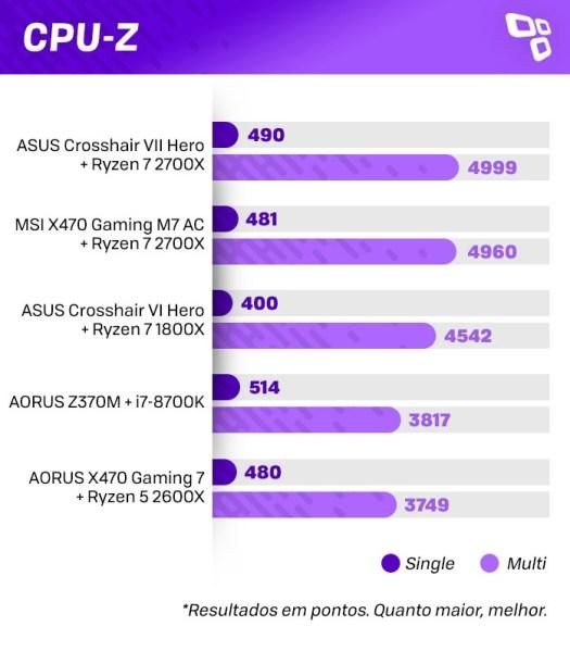 CPU-Z no AMD Ryzen 7 2700X