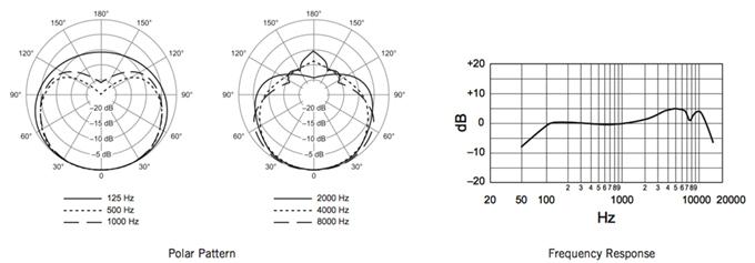 SHUSM58LC_freq?resize=665%2C232&ssl=1 shure sm58 wiring diagram wiring diagram shure sm57 wiring diagram at alyssarenee.co
