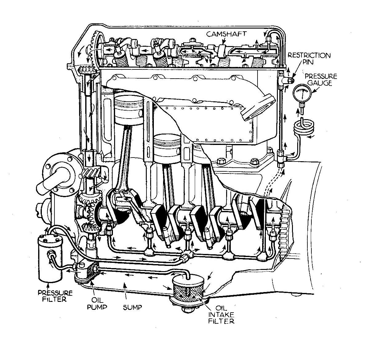 Oil Pump Internal Combustion Engine