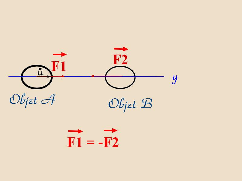 3ème loi de Newton = Principe des interactions réciproques - LP104 - centerblog.net