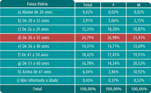 05_tabela-faixa-etaria2