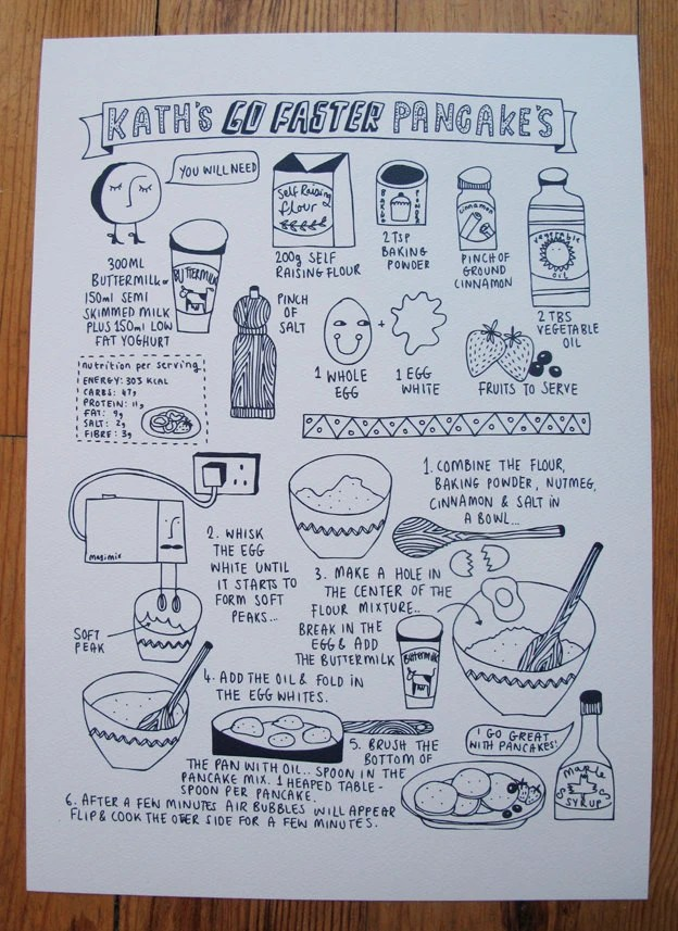 Pancake Recipe Print - Kate Sutton