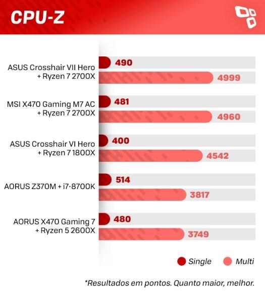 CPU-Z na Crosshair VII Hero