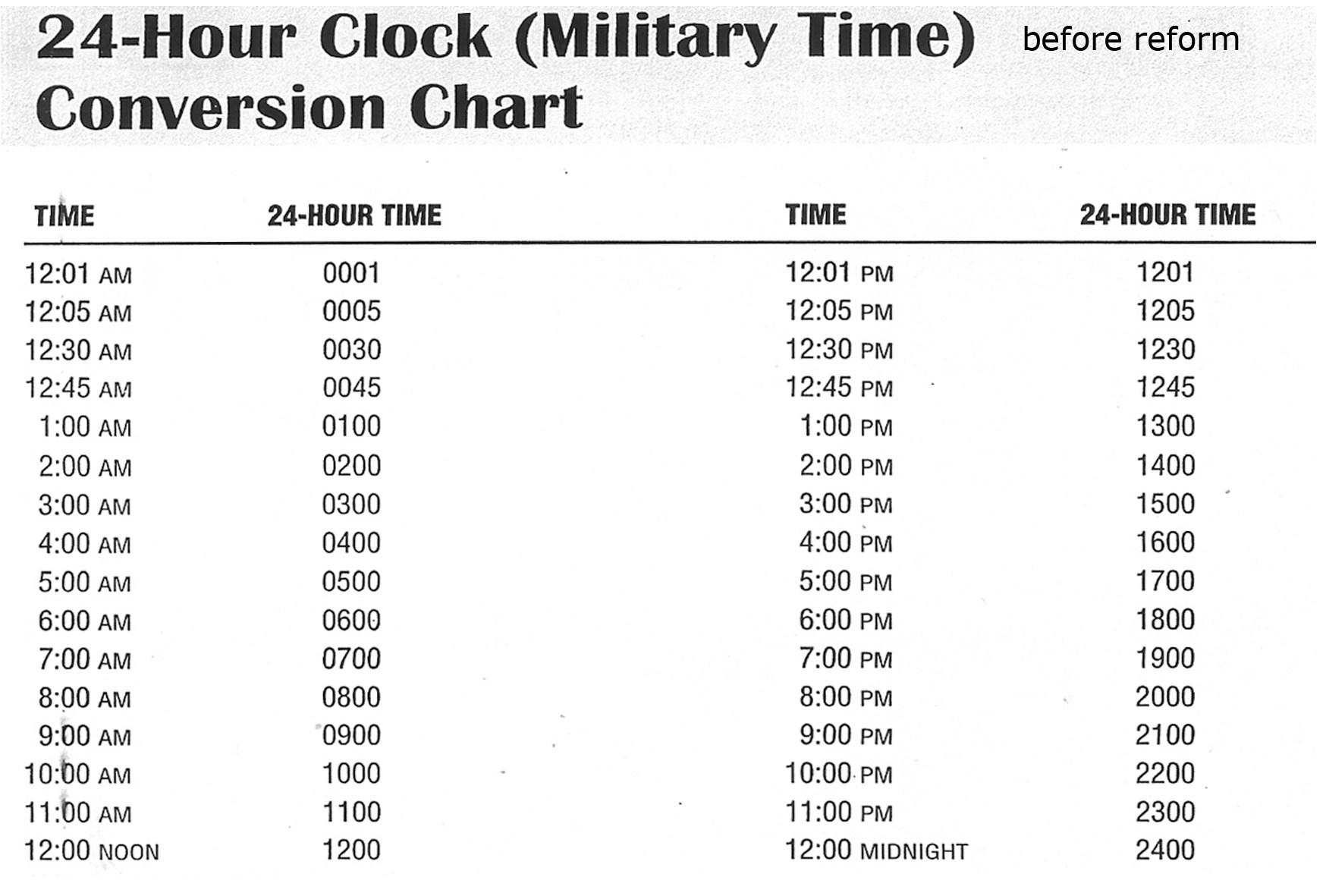 Military What Is Military Time