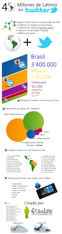 Twitter na América Latina