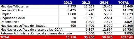 49747946 - El Gobierno presenta a Europa un ajuste de cien mil millones y no se lo explica a los españoles