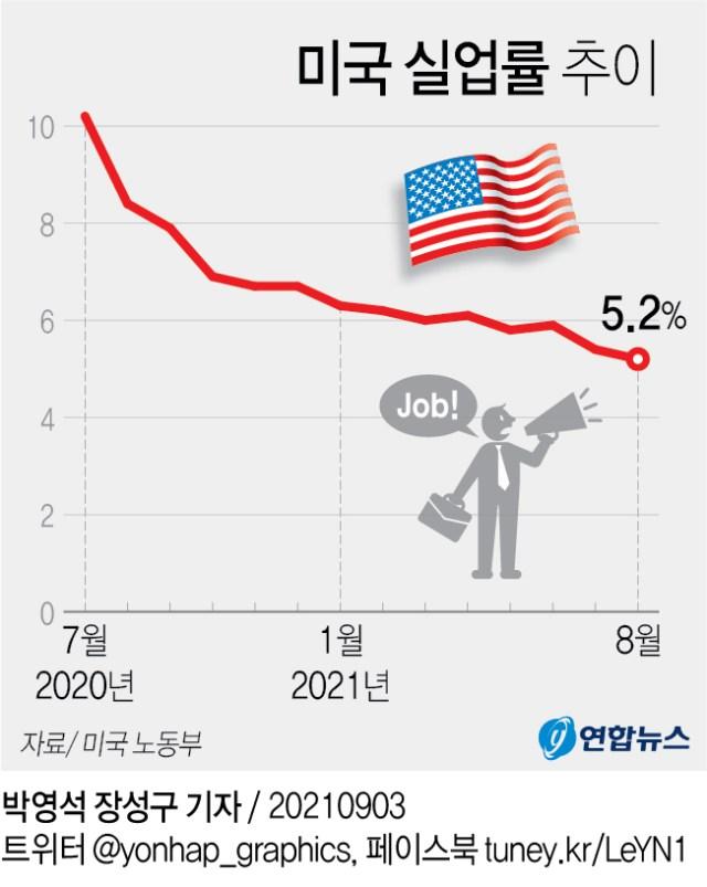 [그래픽] 미국 실업률 추이