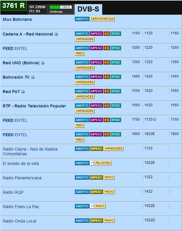 Lista de canales satélite ses4
