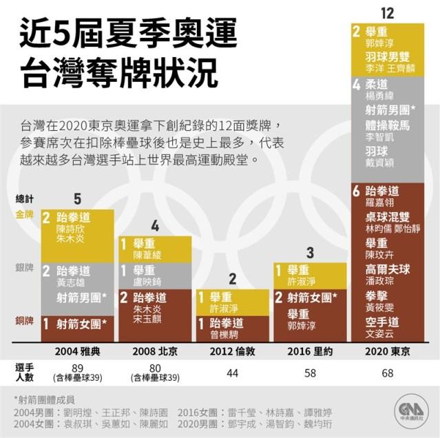 台灣在東京奧運共斬獲2金、4銀、6銅,寫下奧運隊史最佳參賽成績。(中央社製圖)