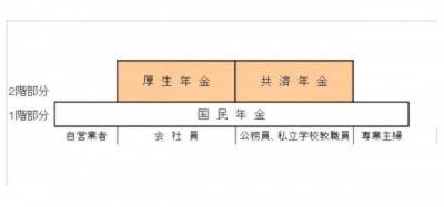 1階部分は全国民共通制度である国民年金(基礎年金)