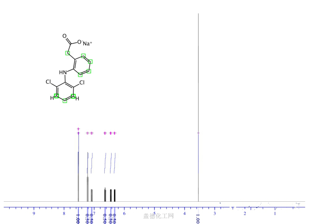 Image result for diclofenac nmr
