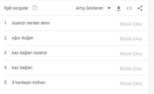 640xauto - Türkiye Google'da Siyanürü Arıyor! Aramalardaki Sorular ise Ürpertici