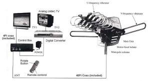 NEW 150MILES OUTDOOR TV ANTENNA MOTORIZED AMPLIFIED HDTV HIGH GAIN 36dB UHF VHF | eBay