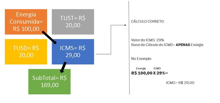 Como os estados ganharam milhes cobrando ICMS indevido dos contribuintes