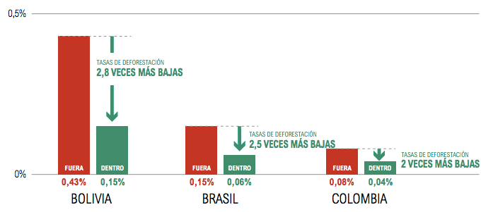 Tasas de deforestación en Bolivia, Brasil y Colombia en un gráfico que compara el territorio indígena y el que no es. Gráfico: WRI.